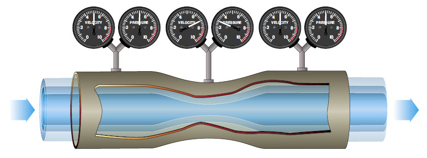 Датчик повреждения трубопровода на потоке